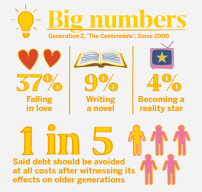 GenZ Big Numbers 2